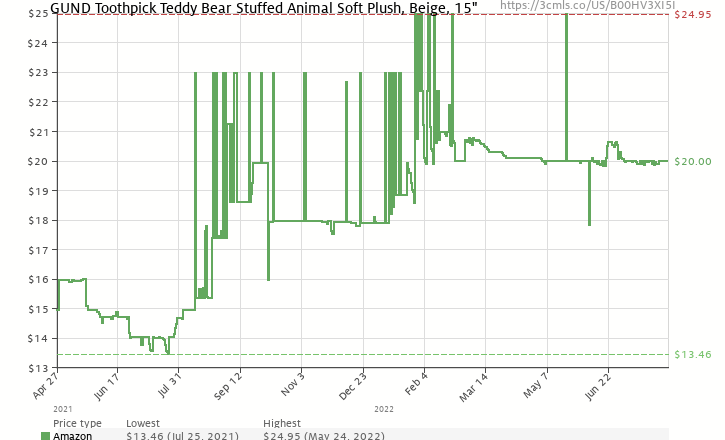 5488594d1ad Amazon price history chart for GUND Toothpick Teddy Bear Stuffed Animal  Plush