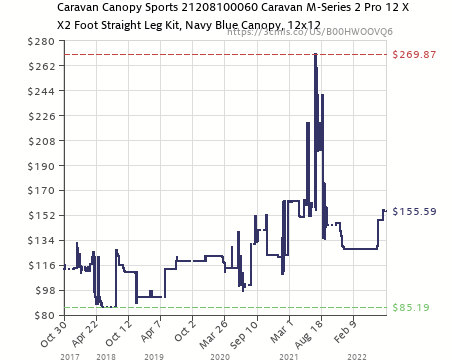 Amazon price history chart for Caravan Canopy M-Series 2 Pro 12 X 12 Foot  sc 1 st  camelcamelcamel.com & Caravan Canopy M-Series 2 Pro 12 X 12 Foot Straight Leg Canopy Kit ...