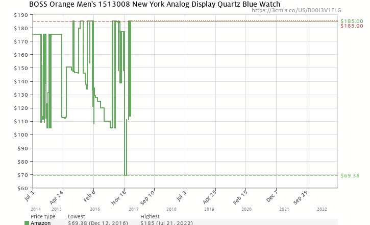 Amazon price history chart for BOSS Orange Men s 1513008 New York Analog  Display Quartz Blue Watch cfd0f5b2c5a