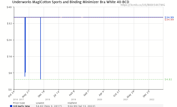 47126fe59c8e4 Amazon price history chart for Underworks MagiCotton Sports and Binding  Minimizer Bra White 40-BCD