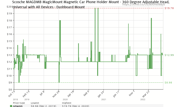 ed4bc441b4bfd Amazon price history chart for SCOSCHE MAGDMB MagicMount Universal Magnetic  Phone GPS Mount for the