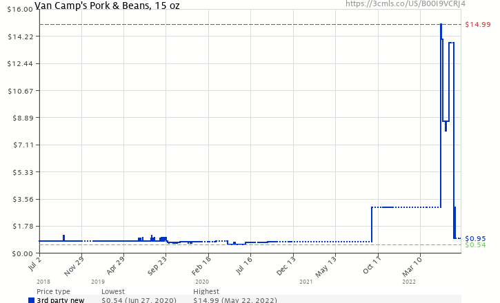 b413406e0753c9 Amazon price history chart for VAN CAMP S Pork and Beans