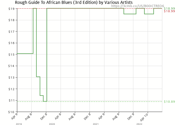 Price history of Rough Guide – Rough Guide To African Blues 3rd Edition