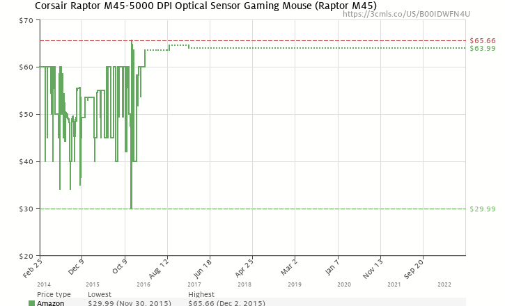 Amazon Price History Chart For Corsair Raptor M45 5000 DPI Optical Sensor Gaming Mouse