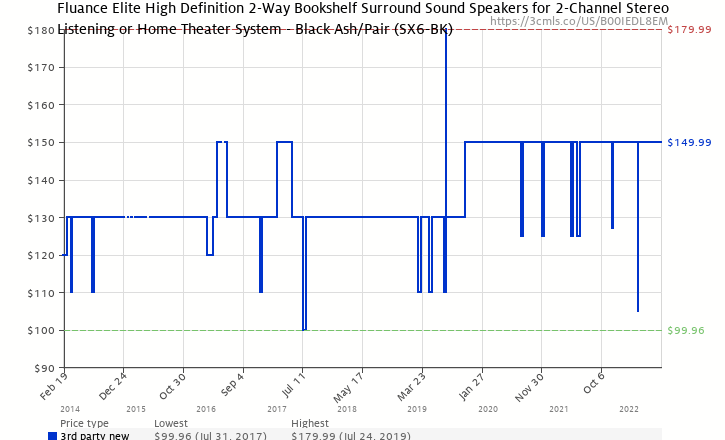 Amazon Price History Chart For Fluance SX6 BK High Definition Two Way Bookshelf Loudspeakers