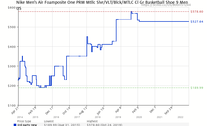 pretty nice ec630 1b55f Amazon price history chart for Nike Men s Air Foamposite One PRM Mtllc Slvr  VLT