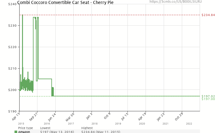 Amazon Price History Chart For Combi Coccoro Convertible Car Seat