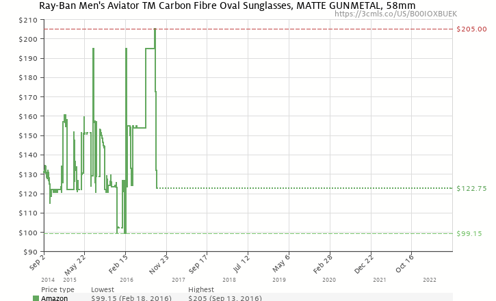 dcee9659d6 Amazon price history chart for Ray-Ban Men s Aviator TM Carbon Fibre Oval