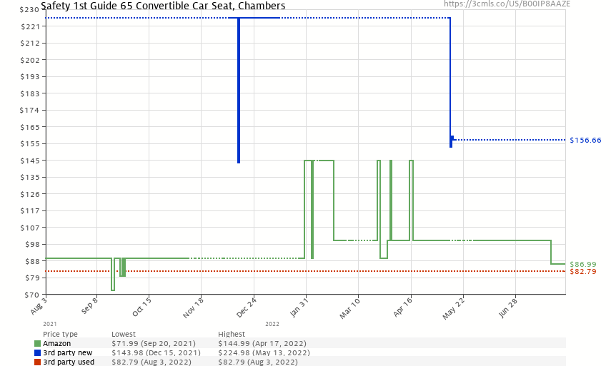 Safety 1st Guide 65 Convertible Car Seat, Chambers - Price History: B00IP8AAZE