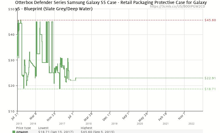 Otterbox defender series samsung galaxy s5 case retail packaging amazon price history chart for otterbox defender series samsung galaxy s5 case retail malvernweather Gallery