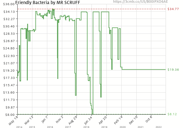 Price history of Mr. Scruff – Friendly Bacteria