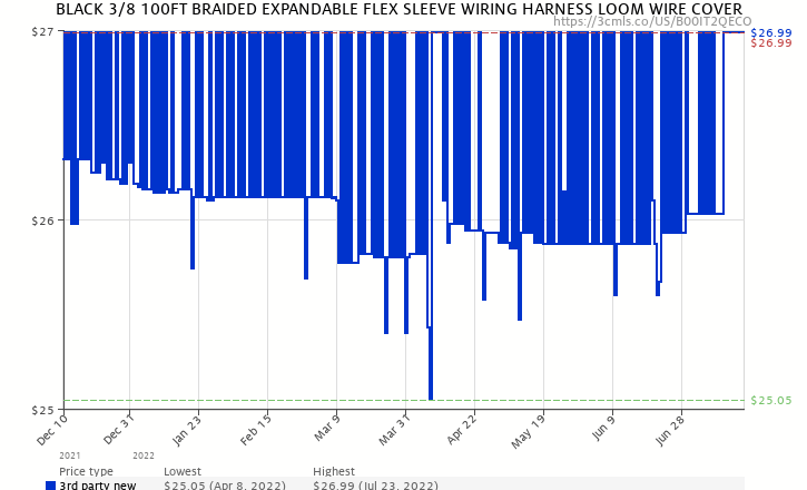 black 3 8 100ft braided expandable flex sleeve wiring harness loom amazon price history chart for black 3 8 100ft braided expandable flex sleeve wiring harness