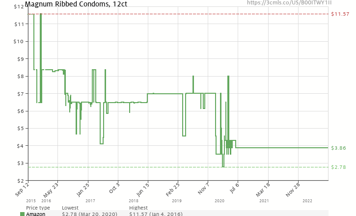 Magnum Ribbed Condoms 12ct B00itwy1ii Amazon Price Tracker