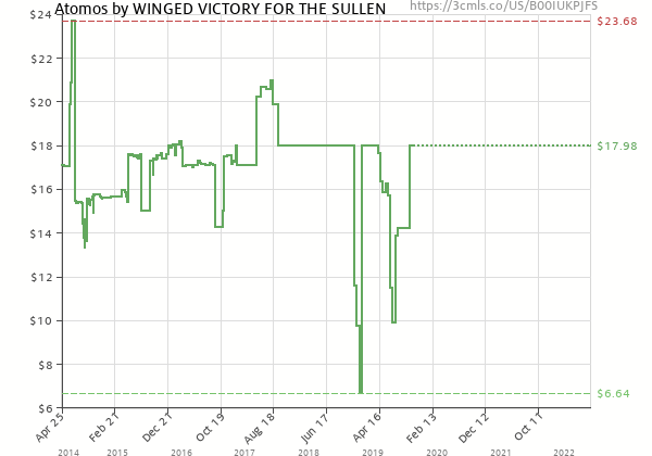 Price history of WINGED VICTORY FOR THE SULLEN – Atomos