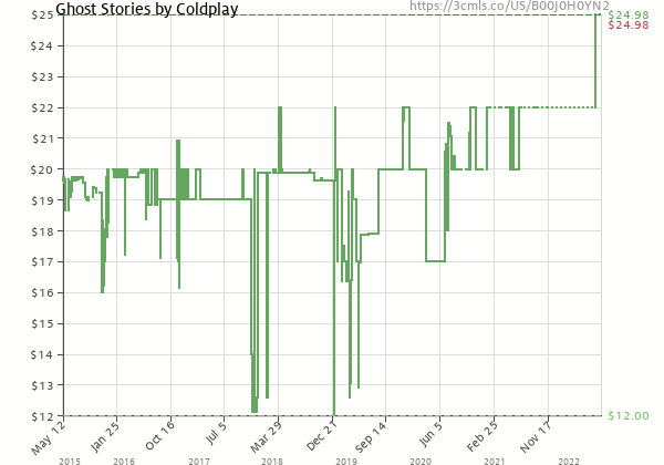 Price history of Coldplay – Ghost Stories