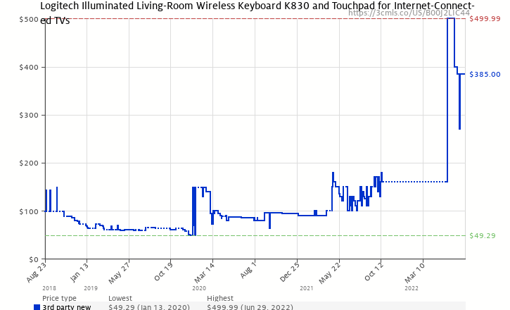 Amazon Price History Chart For Logitech Illuminated Living Room Wireless Keyboard K830 And Touchpad