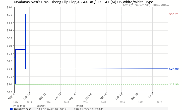 734d21385 Amazon price history chart for Havaianas Men s Brasil Thong Flip Flop