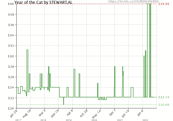Price history of Al Stewart – Year of the Cat