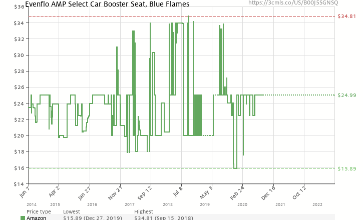 Amazon Price History Chart For Evenflo AMP Select Car Booster Seat Blue Flames B00J5SGNSQ