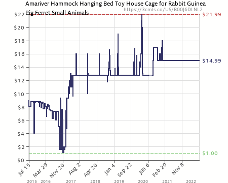 amazon price history chart for amariver hammock hanging bed toy house cage for rabbit guinea pig amariver hammock hanging bed toy house cage for rabbit guinea pig      rh   camelcamelcamel