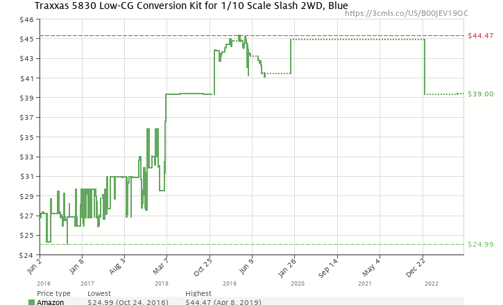 157d9c0f09 Amazon price history chart for Traxxas 5830 Low-CG Conversion Kit for 1 10