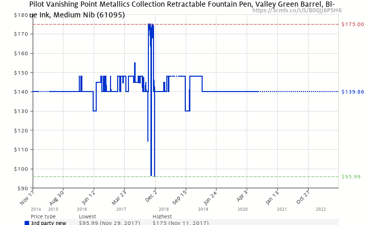 Amazon Price History Chart For Pilot Vanishing Point Metallics Collection Retractable Fountain Pen Valley Green
