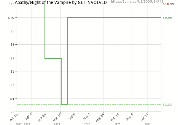 Price history of Get Involved! – Get Involved! | Apathy/Night Of The Vampire | 7