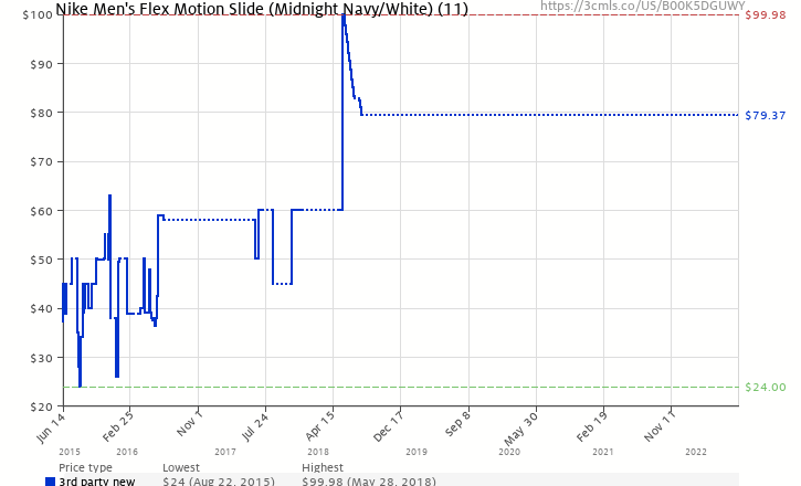 first rate 5aca9 052cd Amazon price history chart for Nike Men s Flex Motion Slide (Midnight Navy  White)