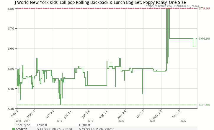 d320bcc95f Amazon price history chart for J World New York Lollipop Kids  Rolling  Backpack with Lunch