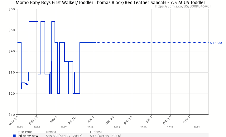 8aa525185deb1 Amazon price history chart for Momo Baby Boys First Walker Toddler Thomas  Black Red