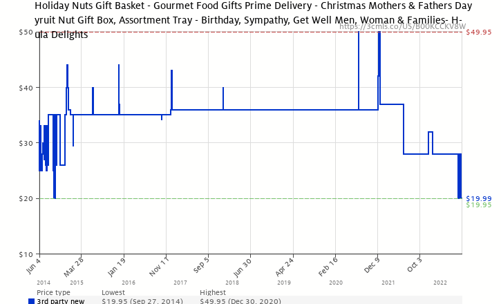 Amazon Price History Chart For Holiday Nuts Gift Basket