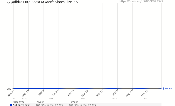 63eec3153 Amazon price history chart for adidas Pure Boost M Men s Shoes Size 7.5  (B00KD2P3YS)
