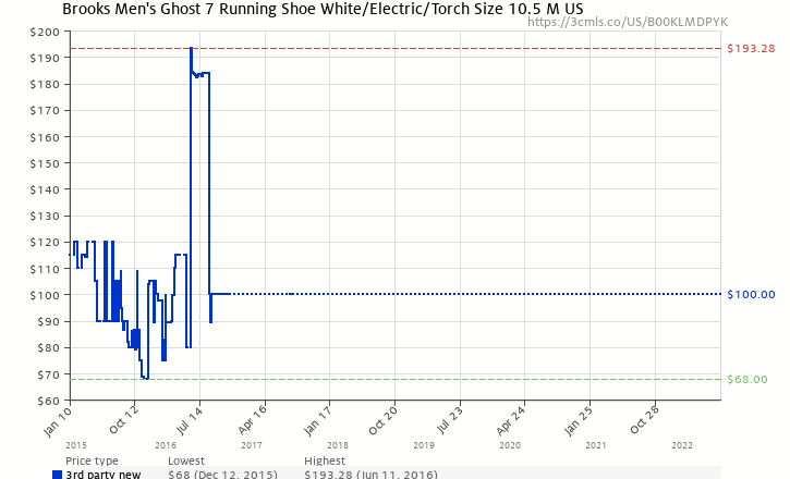 274f85b7cbc Amazon price history chart for Brooks Men s Ghost 7 Running Shoe White  Electric Torch