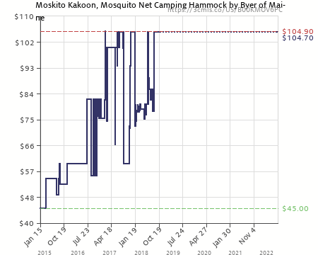 amazon price history chart for moskito kakoon mosquito   camping hammock by byer of maine moskito kakoon mosquito   camping hammock by byer of maine      rh   camelcamelcamel
