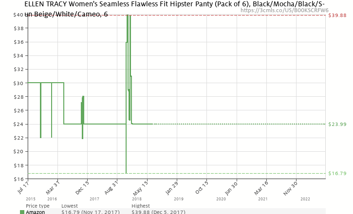 c3ae6186efe Amazon price history chart for ELLEN TRACY Women s Seamless Flawless Fit  Hipster Panty (Pack of