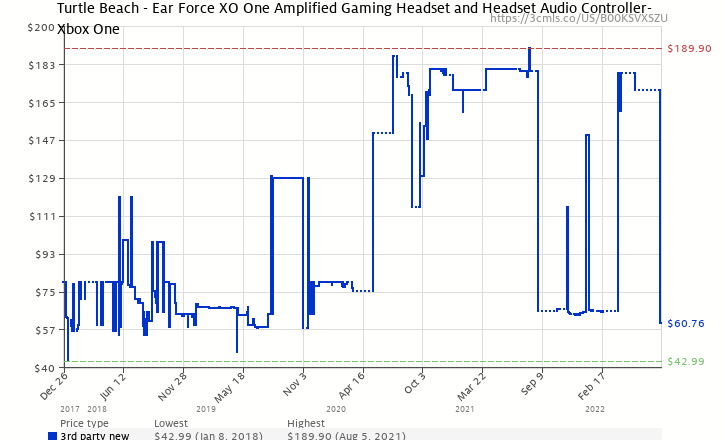 Turtle beach ear force xo one amplified gaming headset xbox one amazon price history chart for turtle beach ear force xo one amplified gaming headset ccuart Choice Image