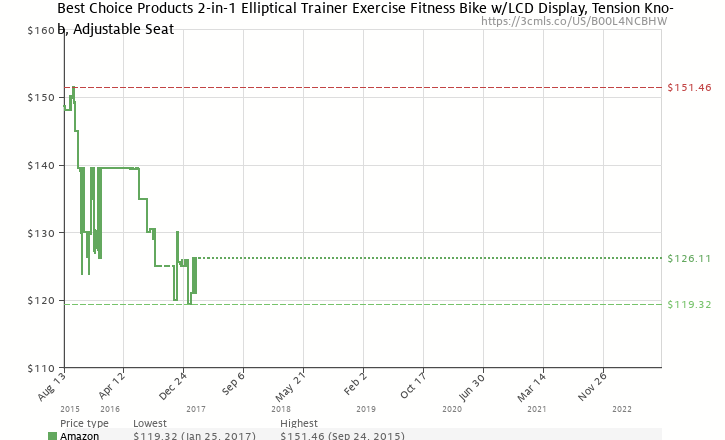 803a68f6f46 Amazon price history chart for Best Choice Products 2-in-1 Elliptical  Trainer Exercise
