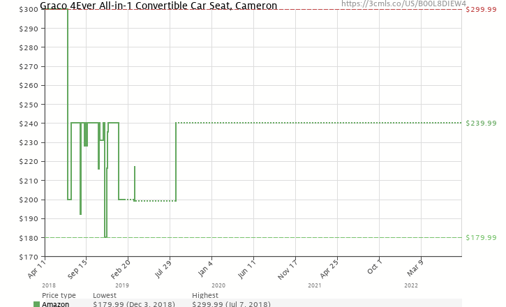 Amazon Price History Chart For Graco 4Ever All In 1 Convertible Car Seat