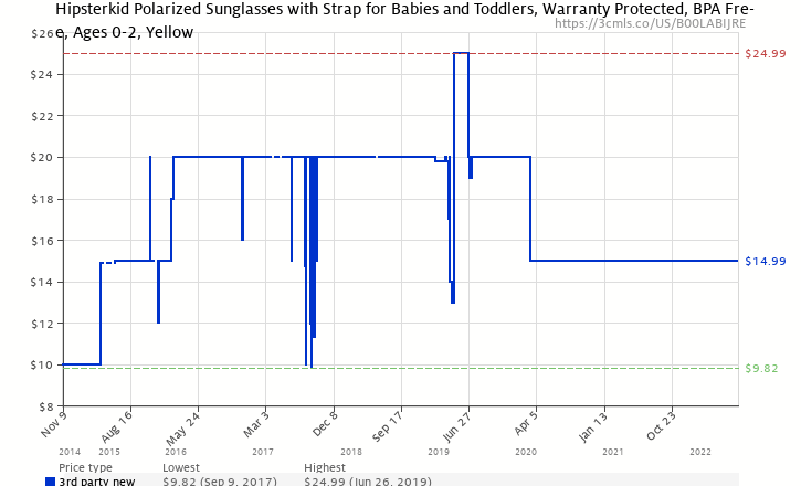 0479b2378cc Amazon price history chart for Hipsterkid BPA Free