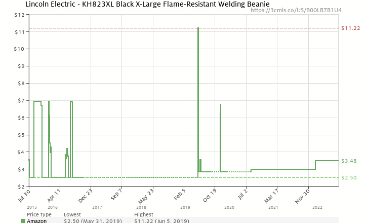 d4b9047b5b7 Amazon price history chart for Lincoln Electric Black X-Large Flame-Resistant  Welding Beanie