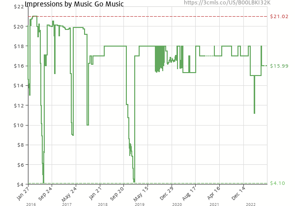 Price history of Music Go Music – Impressions