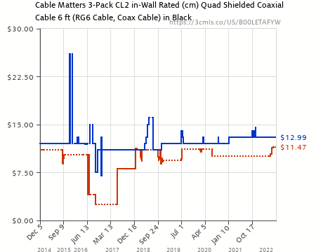 cm Quad Shielded Coaxial Cable in Black 15 Feet Cable Matters 2-Pack CL2 in-Wall Rated RG6 Cable, Coax Cable