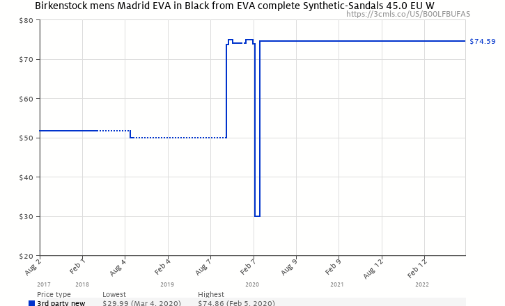 a5b2a5902ae Amazon price history chart for Birkenstock mens Madrid EVA in Black from EVA  complete Synthetic-
