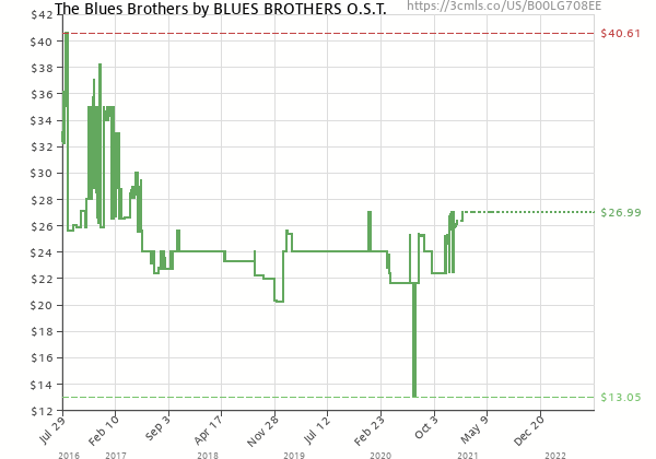 Price history of The Blues Brothers – The Blues Brothers