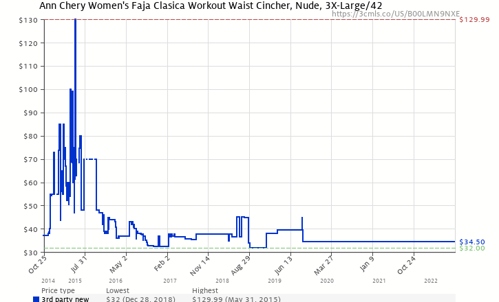 fd26a51cfd7 Amazon price history chart for Ann Chery Women s Faja Clasica Workout Waist  Cincher