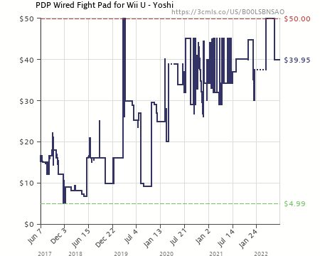 pdp wired fight pad for wii u yoshi (b00lsbnsao) amazon price system diagram for a wii and wii remotes amazon price history chart for pdp wired fight pad for wii u yoshi (b00lsbnsao
