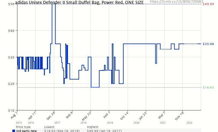 Amazon price history chart for adidas Defender II Duffel Bag (Small) 2878d3283bc00