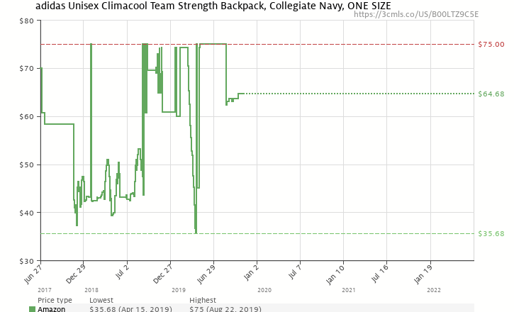 2768a4b78d Amazon price history chart for adidas Climacool Strength Backpack