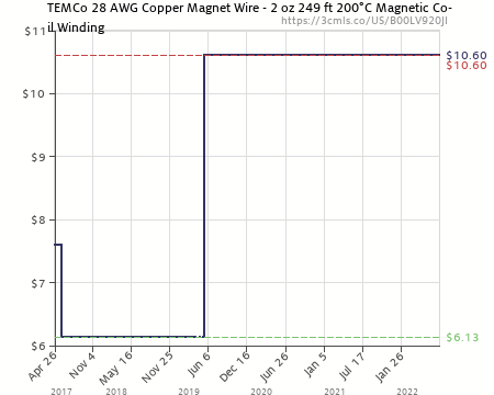 Magnet wire chart new wiring diagram 2018 temco 28 awg copper magnet wire 2 oz 249 ft 200c magnetic coil flexible cable amps chart resistance of aluminum wire table ohmsmft on magnet wire chart greentooth Image collections