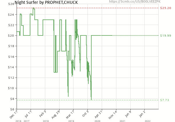 Price history of Chuck Prophet – Night Surfer